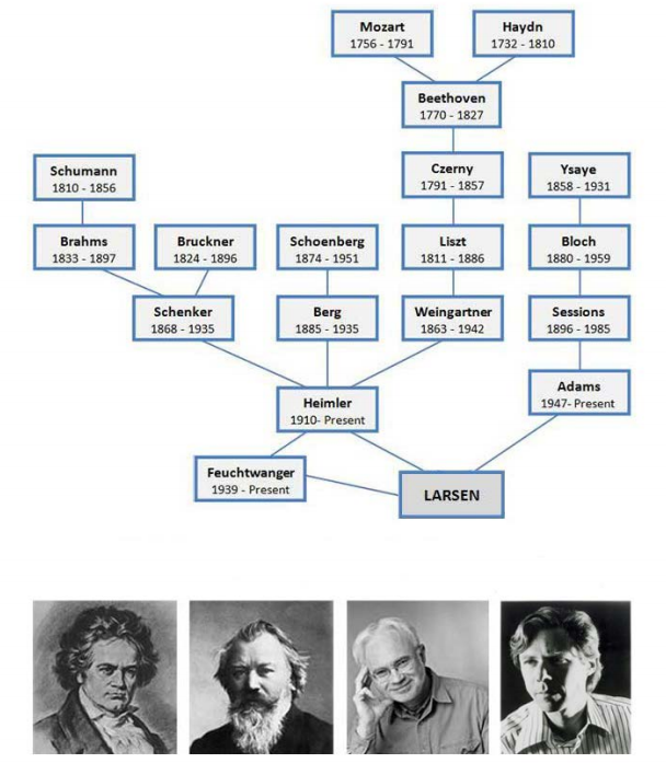 Composer LIneage